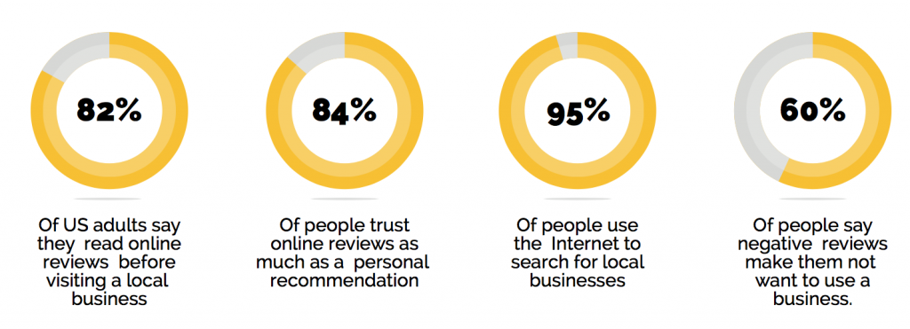 Online Reviews Research Results