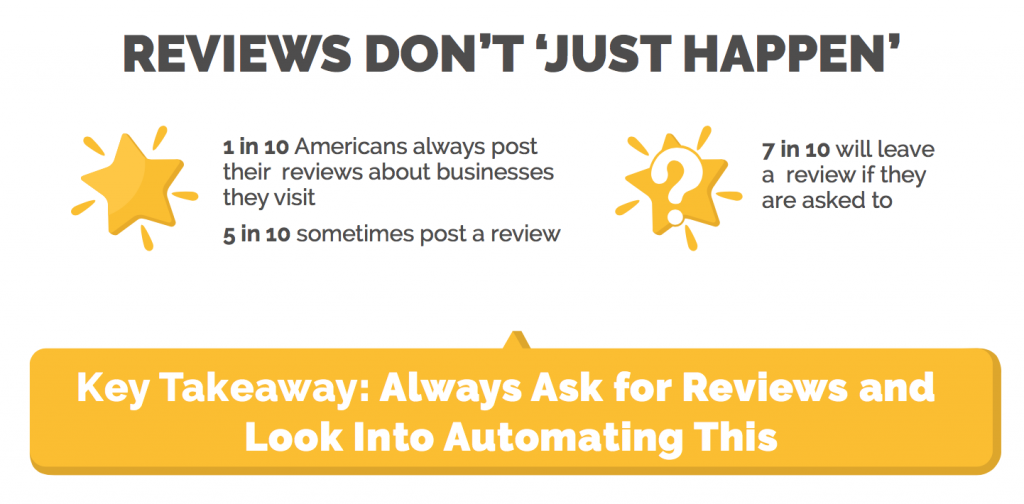 Getting More Online Reviews